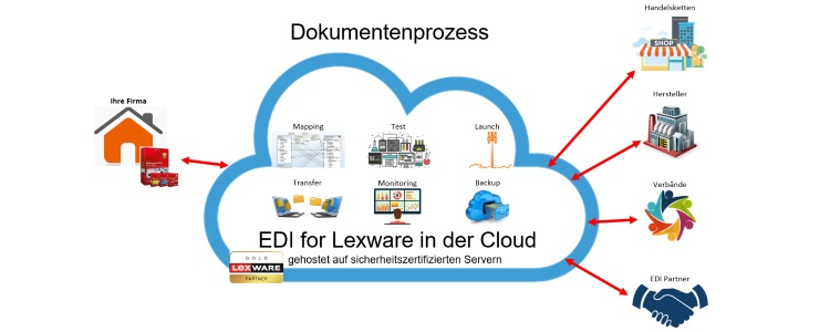 EDI for Lexware